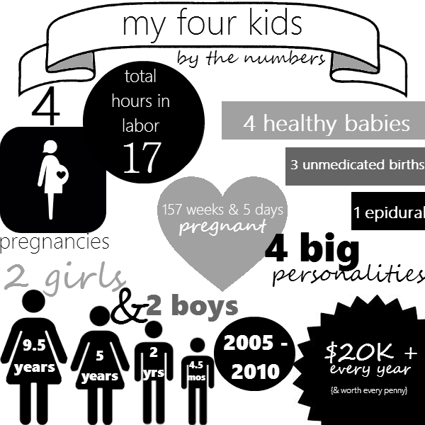 my four kids by the numbers